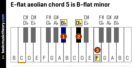 E-flat aeolian chord 5 is B-flat minor