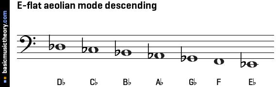 basicmusictheory.com: E-flat aeolian mode