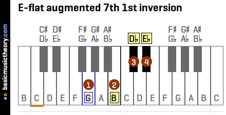E-flat augmented 7th 1st inversion
