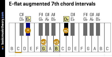 E-flat augmented 7th chord intervals
