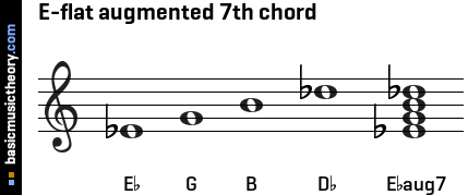 E-flat augmented 7th chord