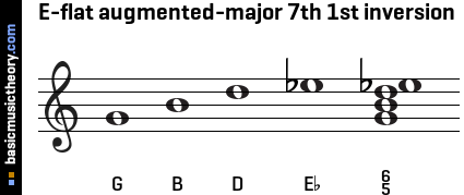 E-flat augmented-major 7th 1st inversion