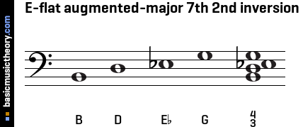 E-flat augmented-major 7th 2nd inversion