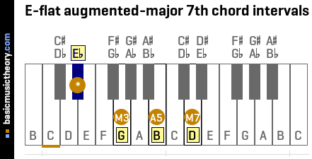 E-flat augmented-major 7th chord intervals