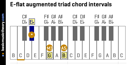 E-flat augmented triad chord intervals