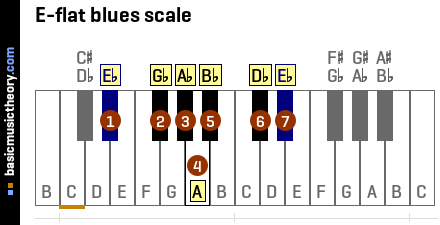 E-flat blues scale