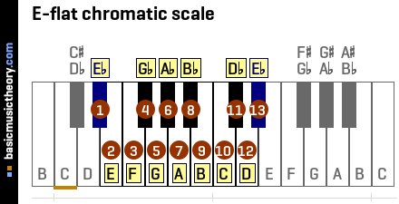 E-flat chromatic scale