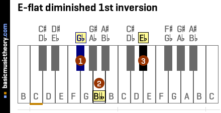 E-flat diminished 1st inversion