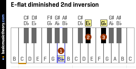 E-flat diminished 2nd inversion