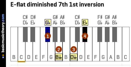 E-flat diminished 7th 1st inversion
