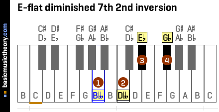 E-flat diminished 7th 2nd inversion