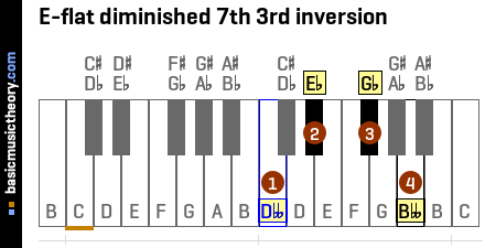 E-flat diminished 7th 3rd inversion