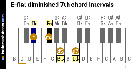 E-flat diminished 7th chord intervals