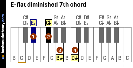 E-flat diminished 7th chord