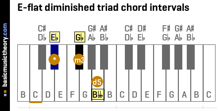 E-flat diminished triad chord intervals