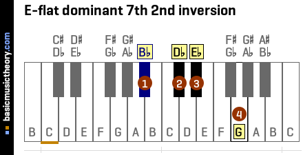 E-flat dominant 7th 2nd inversion