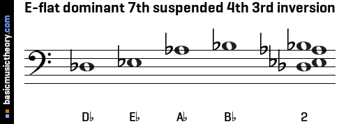 E-flat dominant 7th suspended 4th 3rd inversion