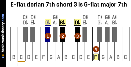 E-flat dorian 7th chord 3 is G-flat major 7th