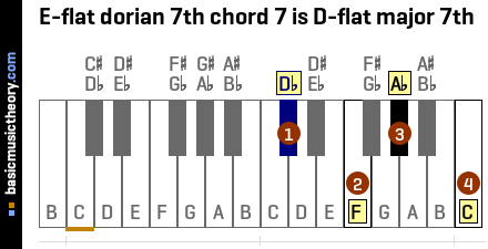 E-flat dorian 7th chord 7 is D-flat major 7th