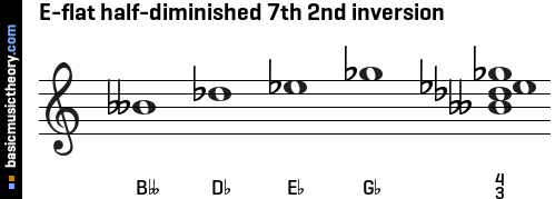 E-flat half-diminished 7th 2nd inversion