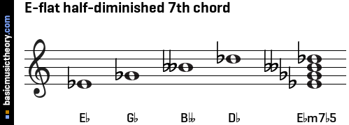 E-flat half-diminished 7th chord