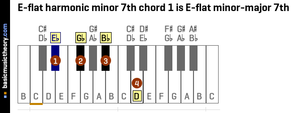 basicmusictheory.com: E-flat harmonic minor 7th chords