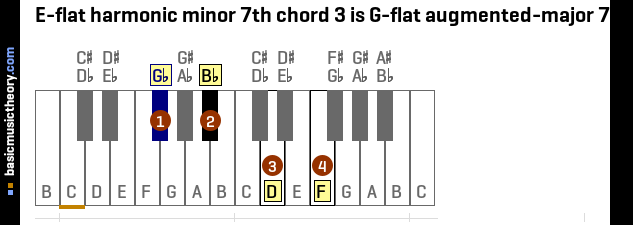 E-flat harmonic minor 7th chord 3 is G-flat augmented-major 7th