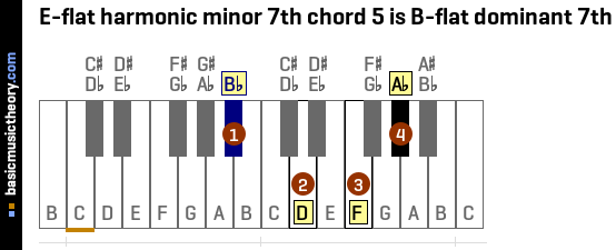 E-flat harmonic minor 7th chord 5 is B-flat dominant 7th