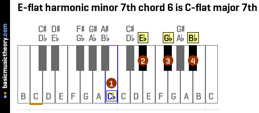 E-flat harmonic minor 7th chord 6 is C-flat major 7th