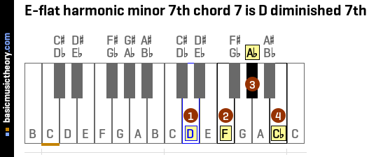 E-flat harmonic minor 7th chord 7 is D diminished 7th