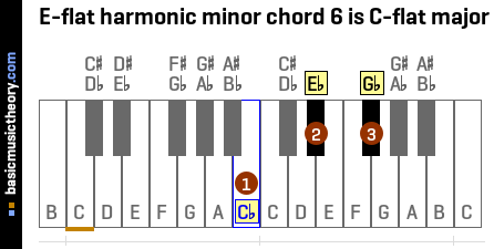 E-flat harmonic minor chord 6 is C-flat major