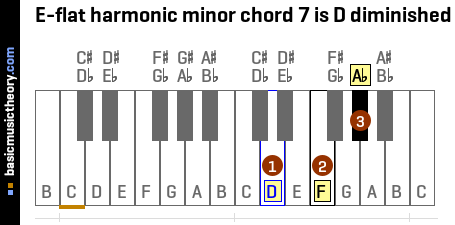 E-flat harmonic minor chord 7 is D diminished