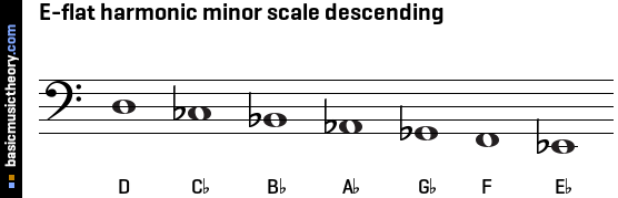E-flat harmonic minor scale descending