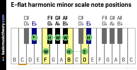 E-flat harmonic minor scale note positions