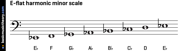 Gallery For > E Flat Natural Minor Scale
