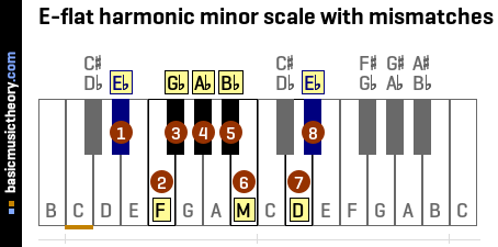 E-flat harmonic minor scale with mismatches