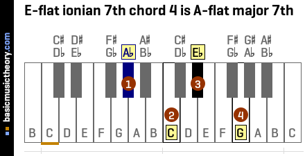 E-flat ionian 7th chord 4 is A-flat major 7th