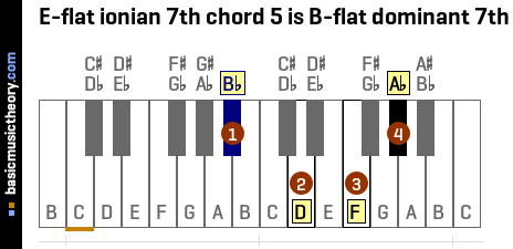 E-flat ionian 7th chord 5 is B-flat dominant 7th