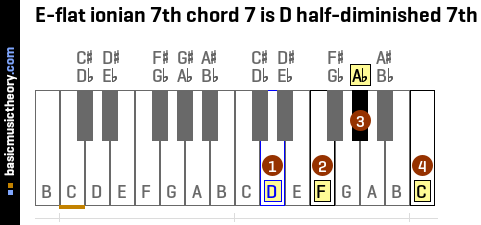 E-flat ionian 7th chord 7 is D half-diminished 7th