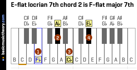 E-flat locrian 7th chord 2 is F-flat major 7th