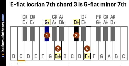 E-flat locrian 7th chord 3 is G-flat minor 7th