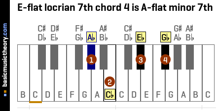 E-flat locrian 7th chord 4 is A-flat minor 7th