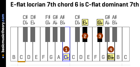 E-flat locrian 7th chord 6 is C-flat dominant 7th