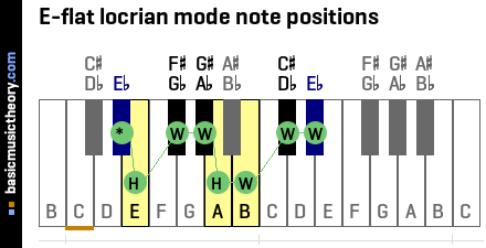 E-flat locrian mode note positions