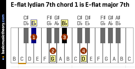 E-flat lydian 7th chord 1 is E-flat major 7th