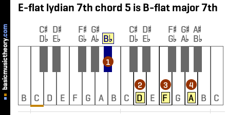 E-flat lydian 7th chord 5 is B-flat major 7th