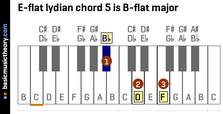 E-flat lydian chord 5 is B-flat major