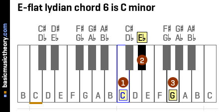 E-flat lydian chord 6 is C minor