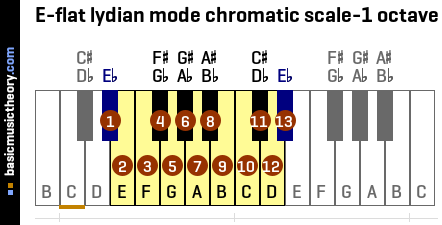 E-flat lydian mode chromatic scale-1 octave