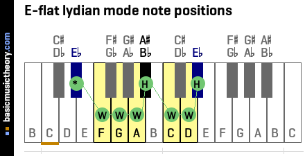 E-flat lydian mode note positions